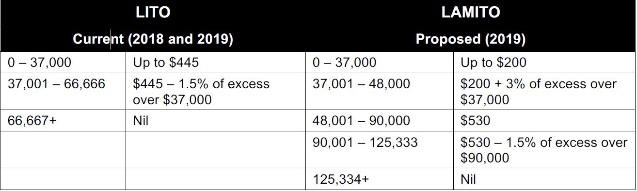 2018/19 federal budget